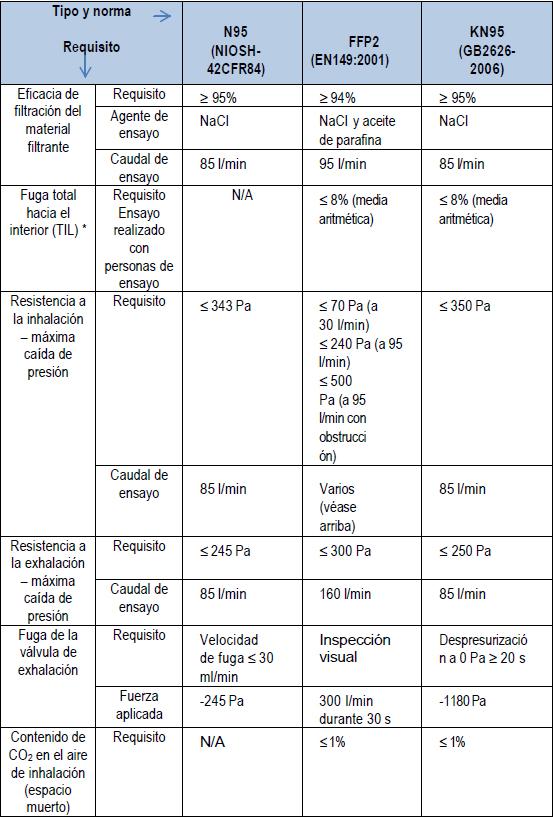 Comparativa de certificaciones